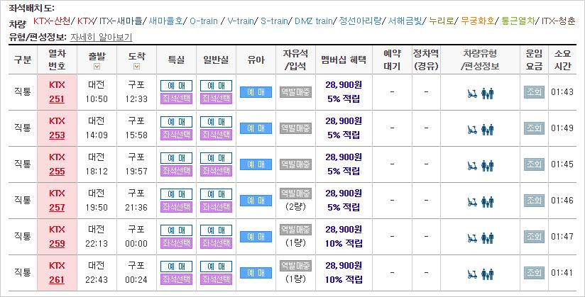 대전-구포 KTX 시간표 정보