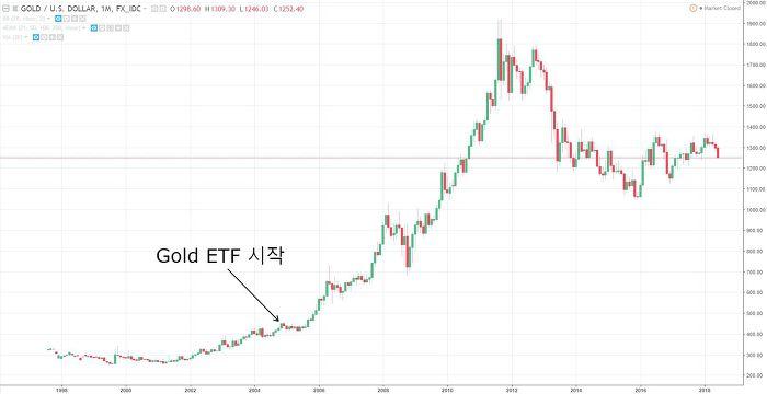 금 ETF 시작 차트