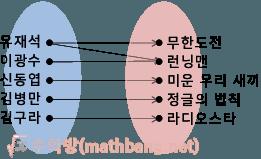 함수가 아닌 경우 - x 1개에 y 2개가 대응할 때