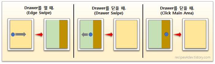 DrawerLayout에서 Drawer 열기 및 닫기