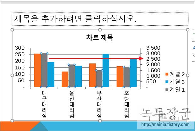 파워포인트 PPT 차트 보조축으로 값 차이가 많이 나는 데이터를 표시하기