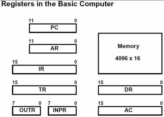 컴퓨터 구조 - Registers in the Basic Computer