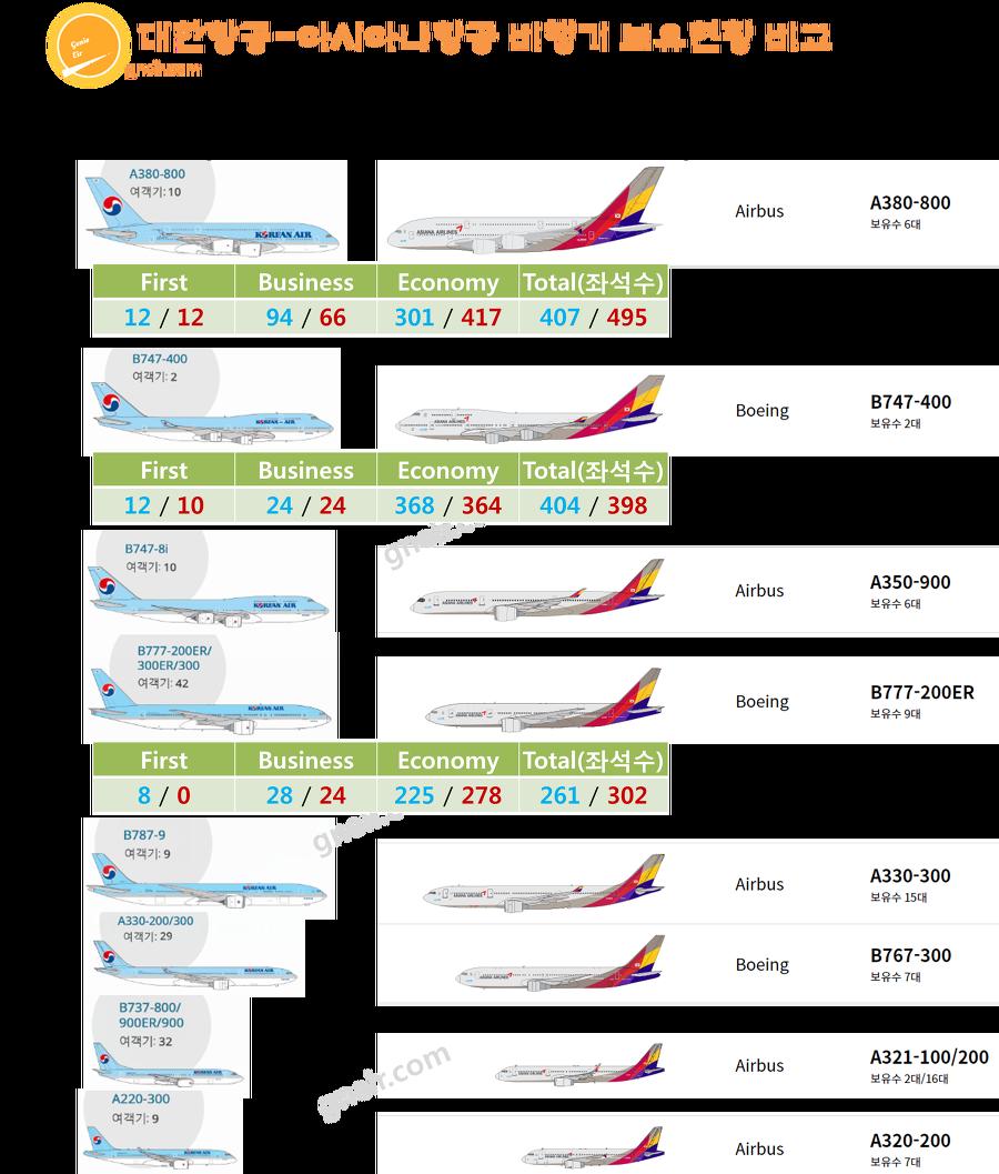 대한항공-아시아나항공 비행기 보유현황 비교