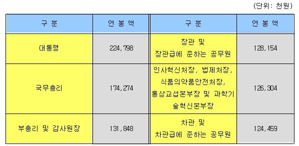 2018년도 고정급적 연봉제 적용대상 공무원의 연봉표(실제지급액 기준)