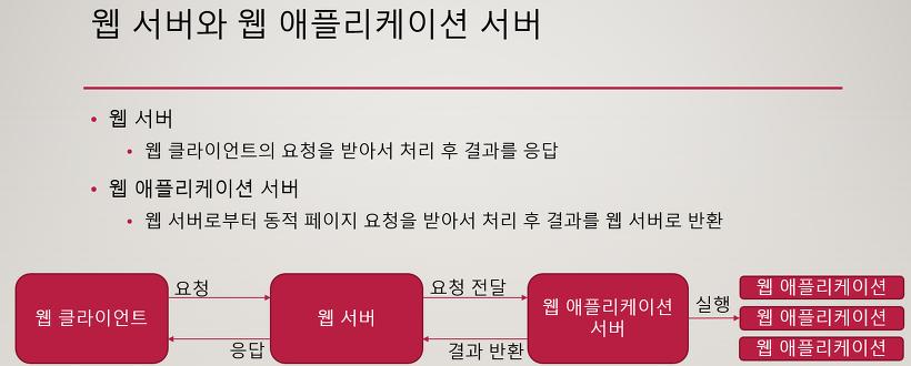 웹 서버와 웹 애플리케이션 서버