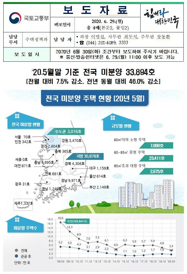 [부동산] 20. 5월말 기준 전국 미분양 33.894호