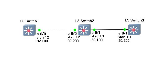 13) L3 Switch SVI 인터페이스를 이용한 VLAN 라우팅