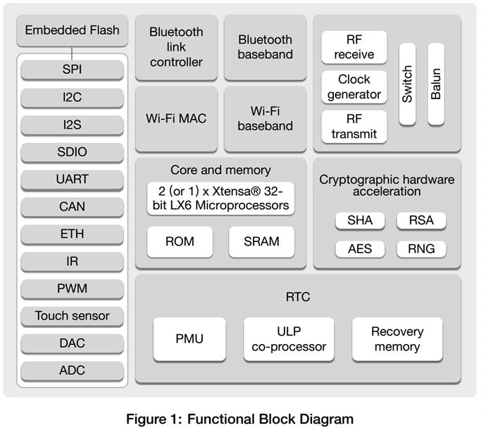 ESP32의 특징 및 아두이노 IDE에 ESP32 사용 환경 설치하기 :: postpop