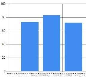 C Sharp MS Chart 예제 사용