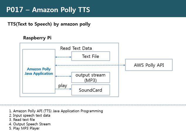 RDIoT Demo :: Amazon Polly TTS(Text to Speech) [P017]