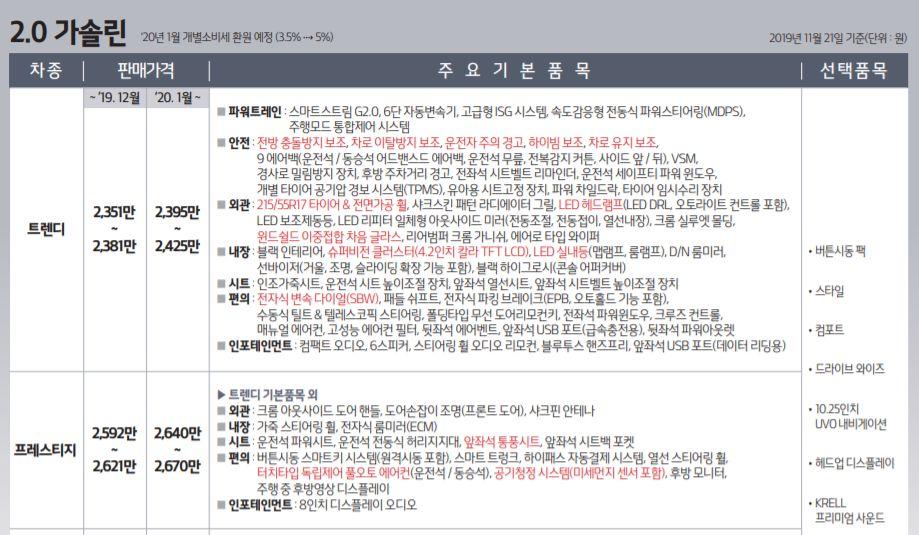 K5 신형 출시 가격 및 제원 정보2
