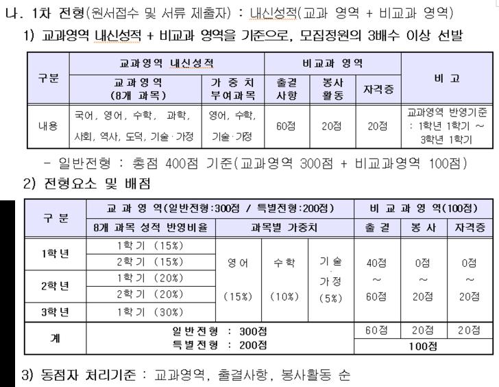 항공과학고등학교 경쟁률, 합격 커트라인, 모집요강 확인