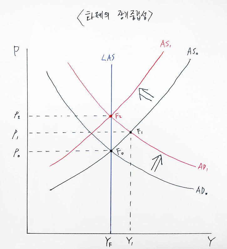 [경제학원론] 화폐시장·통화량·이자율·통화정책