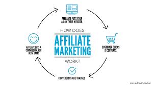 어필리에이트 마케팅의 구조