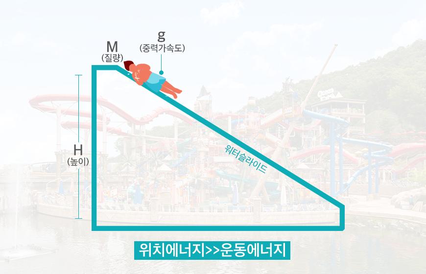 워터슬라이드/과학원리/수영복