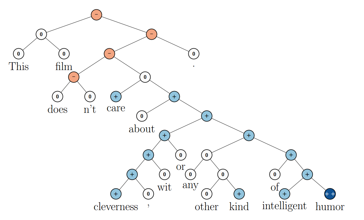 From Socher et al. (2013c)