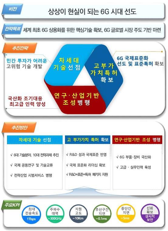 6G 시대 미래사회 미래 이동통신