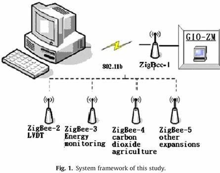 그림 1. System framework of this study