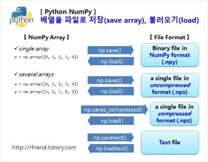 R, Python 분석과 프로그래밍의 친구 (by R Friend) :: [Python