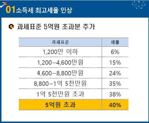 소득세 최고세율 인상(과세표준 5억원 초과분 추가)