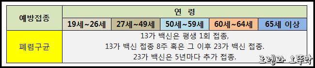 연령별 예방접종 주기(염증성 장질환 환자 대상)5