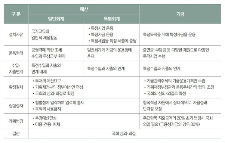 예산과 기금의 비교