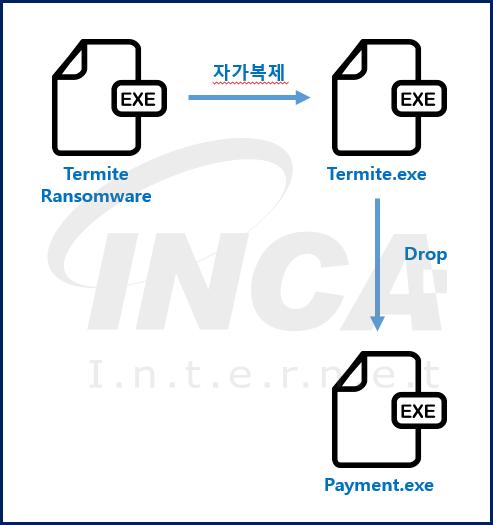 [그림 1] 'Termite' 랜섬웨어 실행 과정