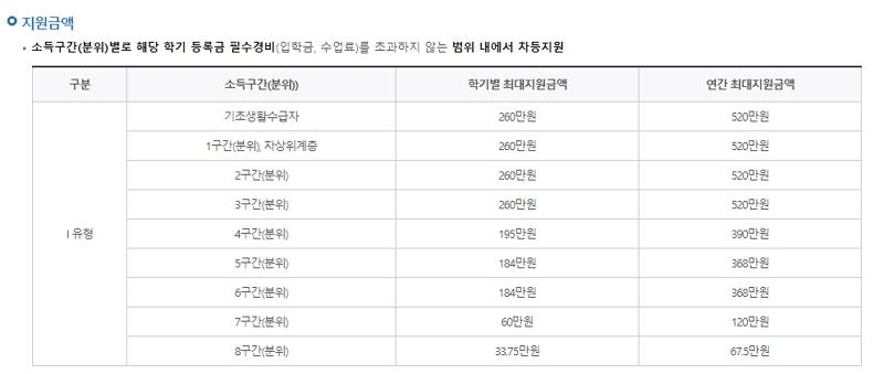 국가장학금Ⅰ유형(학생직접지원형) 지원금액