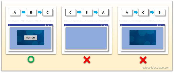 메인 UI 스레드 역할 화면 그리기 스레드 실행 순서에 따른 결과