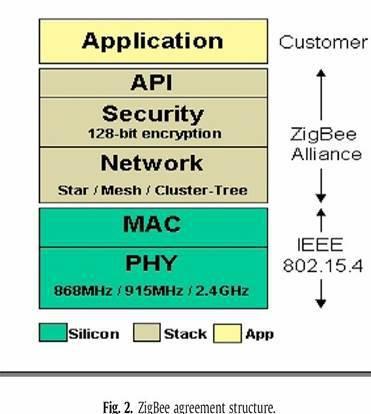 그림 2. ZigBee agreement structure