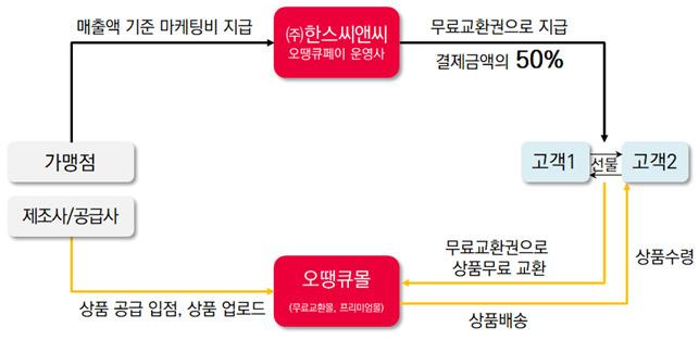 공유경제 결제플랫폼 '오땡큐페이(50Qpay)' 전국 파트너 2차 사업설명회 개최