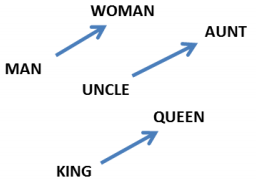 Difference vectors in word embeddings