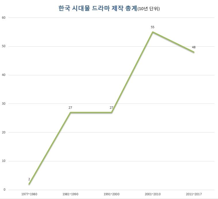한국 시대물 드라마 제작 현황