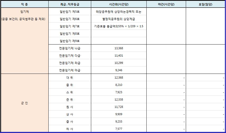 2018년 임기제, 군인 시간외근무수당