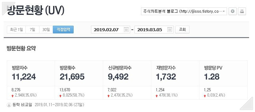 네이버 애널리스틱스의 내 블로그 방문현황 통계-1개월분