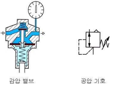 감압 밸브와 공압 기호