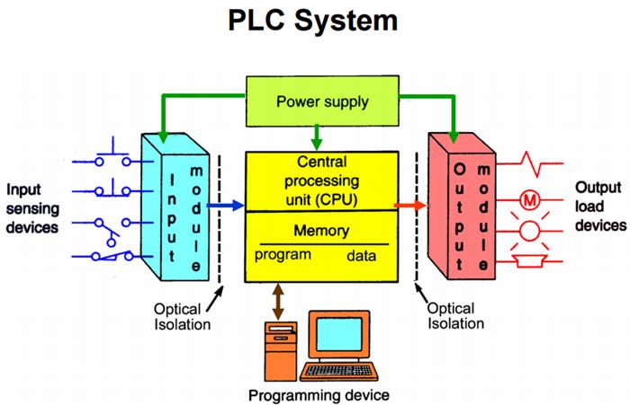 PLC 종류, 분류, 구성, 접점, CPU Unit, 특징 알아보기