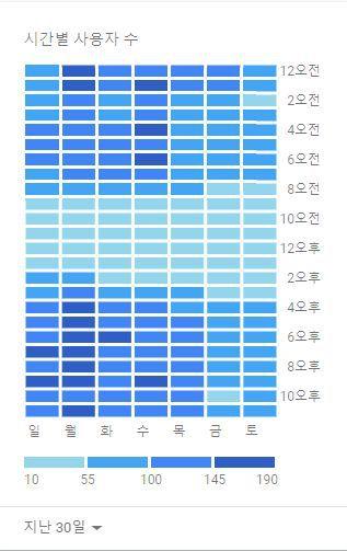 주식시장이 활성화된 시간에 검색유입이 가장 많다 (구글애널리틱스)