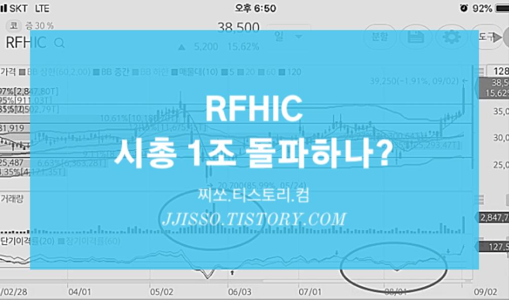 RFHIC 시가총액 1조 돌파하나?
