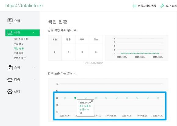 검색 노출 가능 문서 수 68개