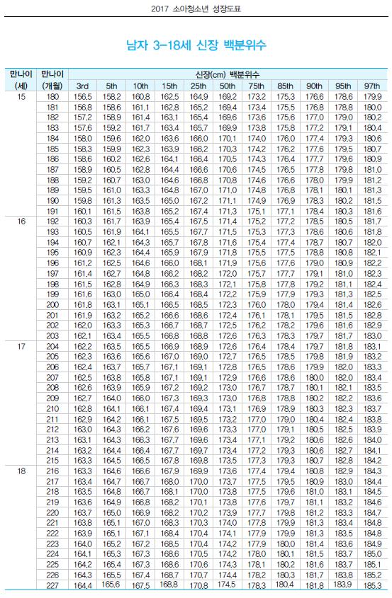 남자표준성장표