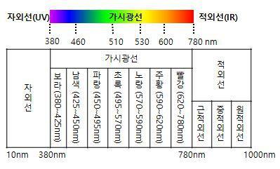 빛의 파장에 따른 분류