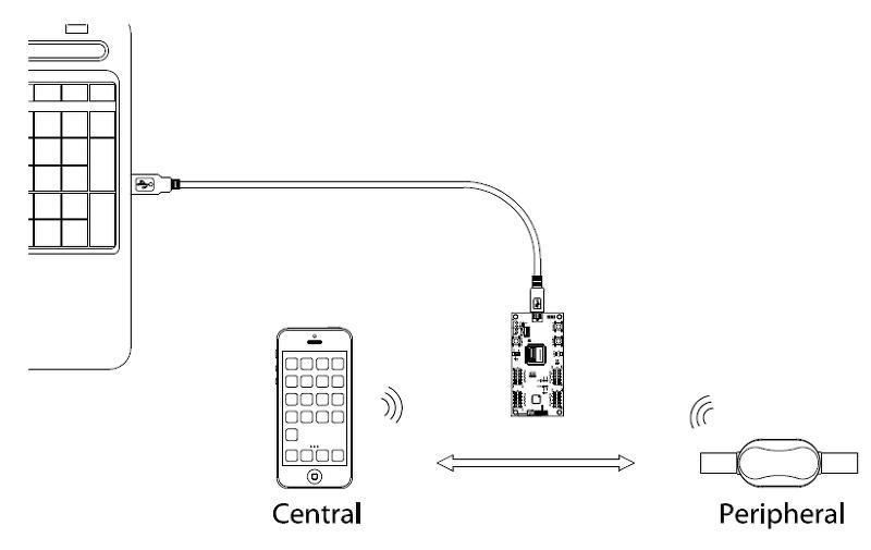 igotit :: nRF Sniffer  다운로드, 설치