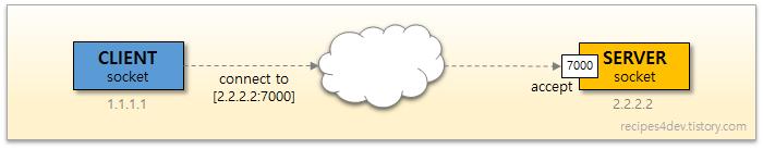 클라이언트 소켓과 서버 소켓의 연결