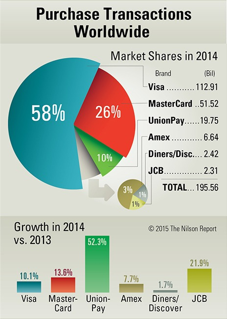 Credit Card Worldwide Market Share