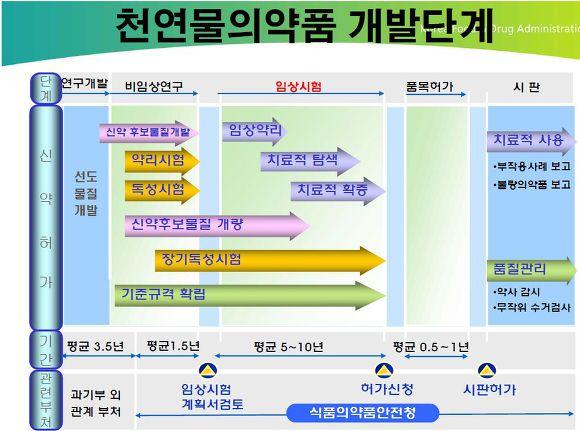 천연물의약품 개발단계(식약처 제공)