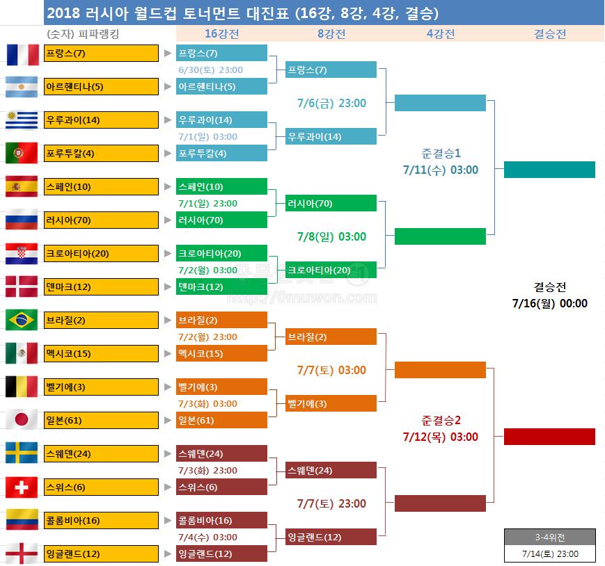 월드컵 8강 일정 대진표