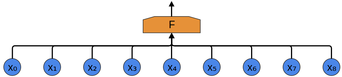 1D input data with a fully-connected layer F