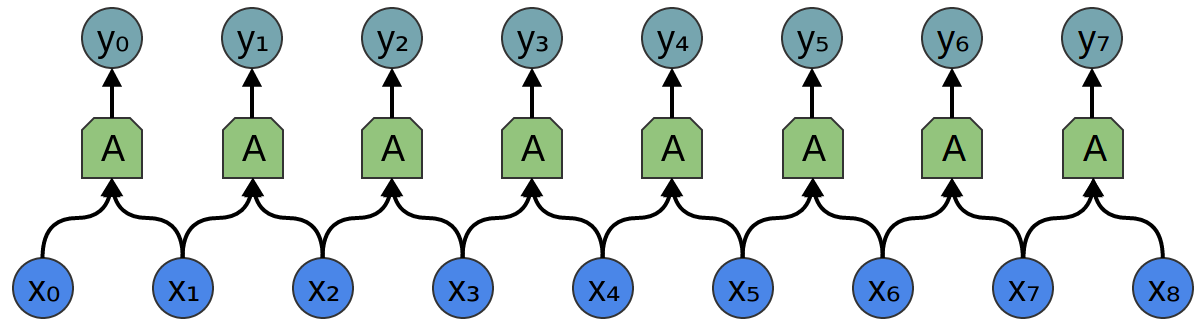 1D convolutional layer with its inputs and outputs