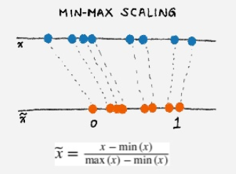 min-max scailing